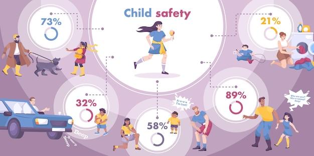 Infográfico de segurança infantil com símbolos de sequestro e tráfego plano