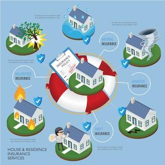 Infográfico de serviço de apólice de seguro de casa.