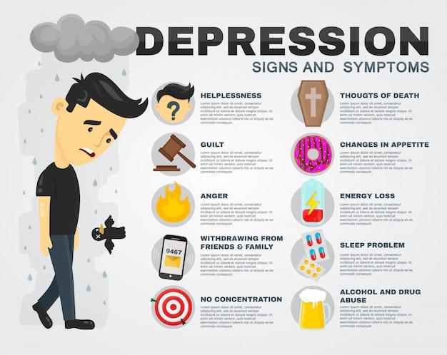 Infográfico de sinais e sintomas de depressão. cartaz de ilustração plana dos desenhos animados. caráter triste dos homens