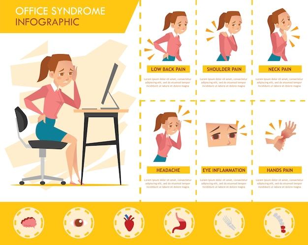 Infográfico de síndrome do escritório garota