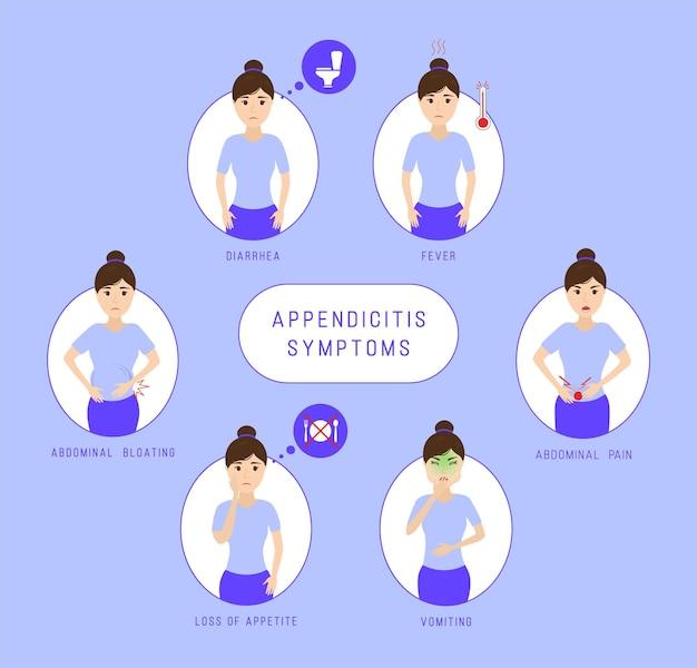 Infográfico de sintomas de apendicite. obstipação, distensão abdominal e dor, perda de apetite, vômitos, diarréia, febre.