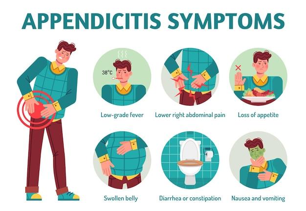 Infográfico de sintomas de apendicite