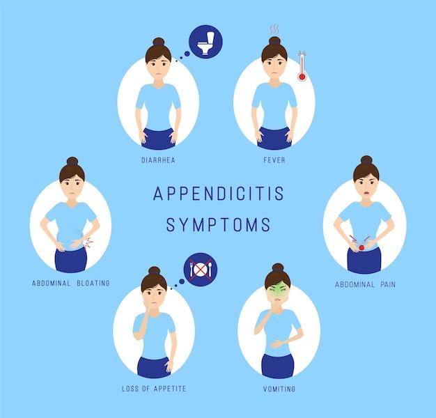 Infográfico de sintomas de apendicite.
