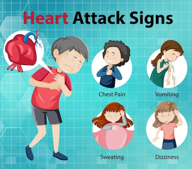 Infográfico de sintomas de ataque cardíaco ou sinais de alerta