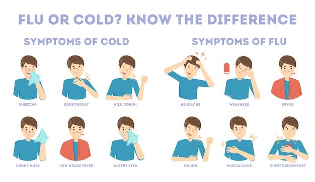 Infográfico de sintomas de gripes e resfriados. febre e tosse, dor de garganta. ideia de tratamento médico e cuidados de saúde. diferença entre gripe e resfriado. ilustração