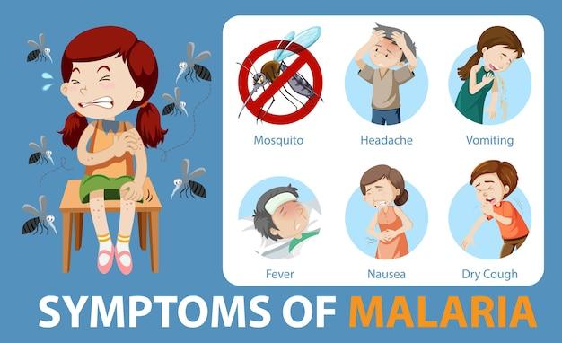 Infográfico de sintomas de malária em estilo cartoon