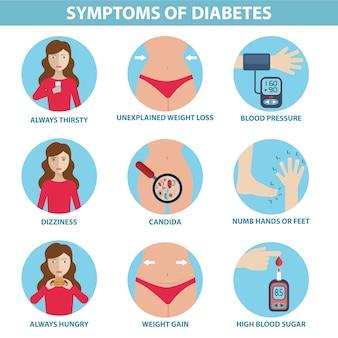 Infográfico de sintomas diabéticos