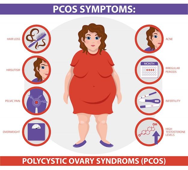 Infográfico de sintomas pcos.