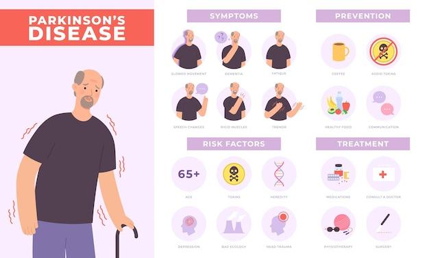 Infográfico de sintomas, prevenção e tratamento da doença de parkinson com personagem antigo. saúde mental de idosos, cartaz de vetor de distúrbio de neurologia. diagnóstico médico, conceito de saúde humana