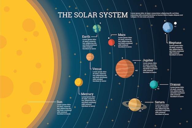 Infográfico de sistema solar e planetas