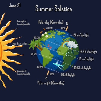 Infográfico de solstício de verão com zonas climáticas e duração do dia