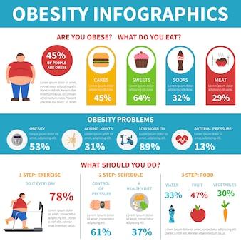 Infográfico de solução de problemas de obesidade
