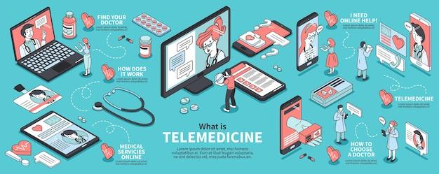 Infográfico de telemedicina isométrica com ícones coloridos de dispositivos médicos pacientes e medicação 3d