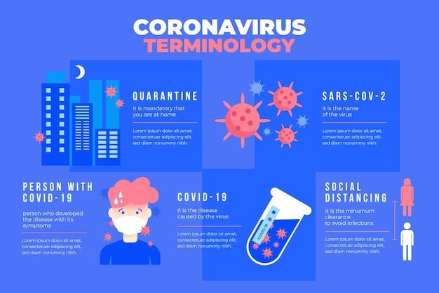Infográfico de terminologia de coronavírus