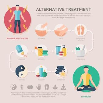 Infográfico de tratamento alternativo