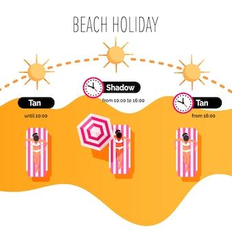 Infográfico de tratamento de queimadura de sol.