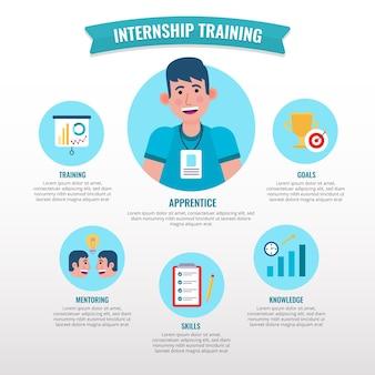 Infográfico de treinamento de estagiários ilustrado