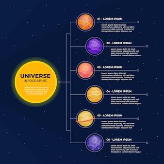 Infográfico de universo plana com planetas e caixas de texto