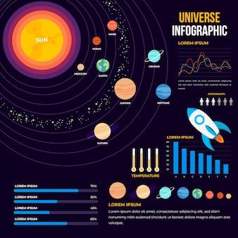 Infográfico de universo plana com sol