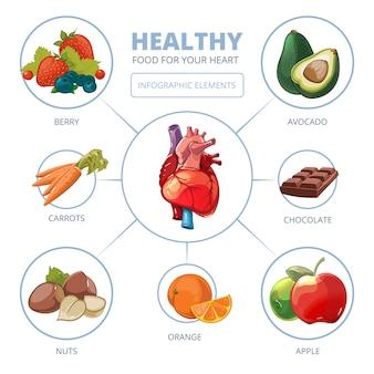 Infográfico de vetor de cuidados cardíacos. comidas saudáveis. dieta e cuidados, ilustração de vitamina de maçã