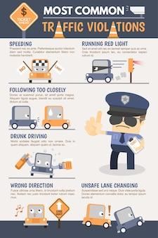 Infográfico de violação de tráfego
