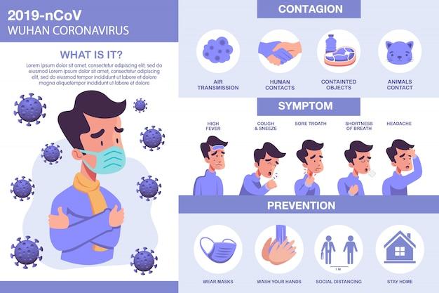 Infográfico de vírus corona com elementos ilustrados. sintomas covid-19 com prevenção e transmissão de vírus