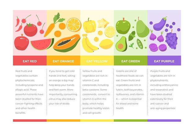 Infográfico design comer um arco-íris