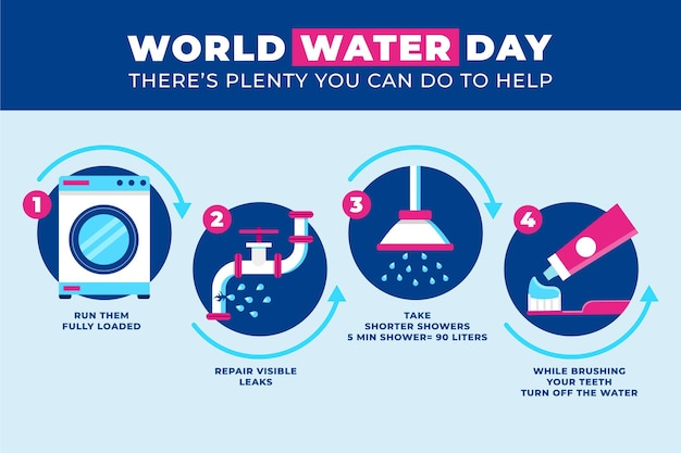 Infográfico do dia mundial da água