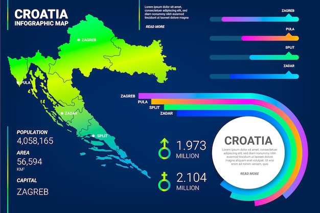 Infográfico do mapa de gradiente da croácia