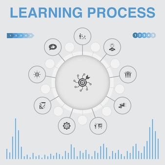 Infográfico do processo de aprendizagem com ícones. contém ícones como pesquisa, motivação, educação, realização