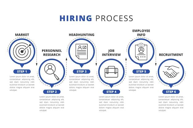 Infográfico do processo de contratação