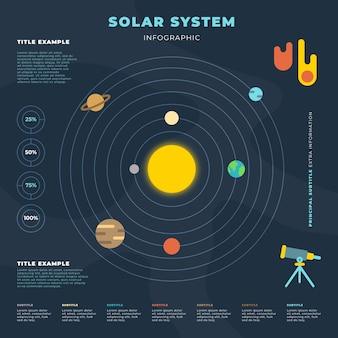 Infográfico do sistema solar