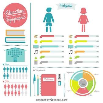 Infográfico educação colorido bonito
