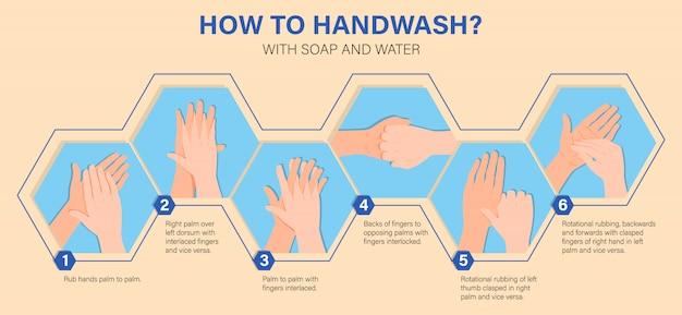 Infográfico educacional de cuidados de saúde, como lavar as mãos corretamente passo a passo