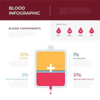 Infográfico em design plano com sangue