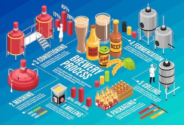 Infográfico isométrico de cervejaria