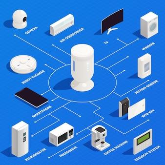 Infográfico isométrico de internet das coisas com limpador de robô, lavadora, condicionador, micro-ondas, máquina de café e chave