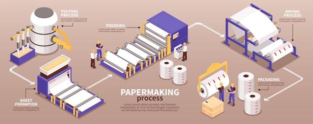 Infográfico isométrico de processo de fabricação de papel faixa estreita