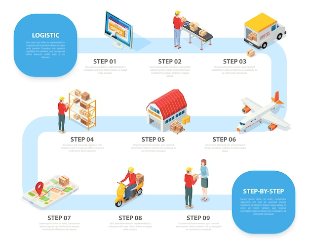 Infográfico isométrico do serviço de logística com nove etapas dos produtos do pedido on-line que recebem a entrega do transporte de armazenamento de classificação