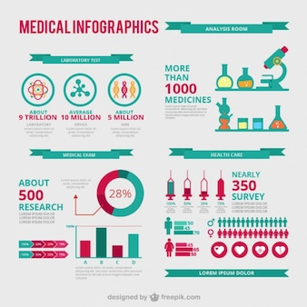 Infográfico medical