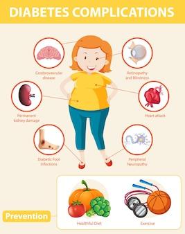 Infográfico médico de complicações e prevenção do diabetes