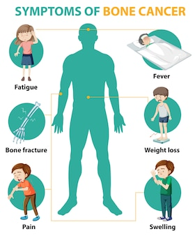Infográfico médico de sintomas de câncer ósseo