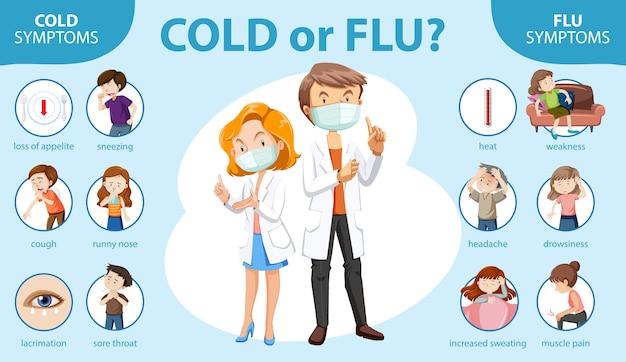 Infográfico médico de sintomas de resfriado e gripe