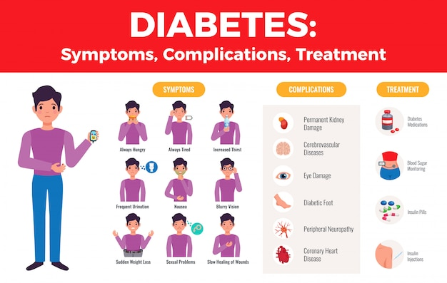 Infográfico médico de tratamento de complicações de diabetes com imagens explícitas de sintomas do paciente e ícones de medicação planas