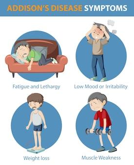 Infográfico médico dos sintomas da doença de addison