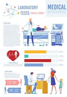 Infográfico médico, exames laboratoriais para a família.