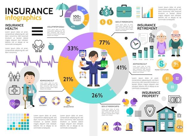 Infográfico plano colorido de seguros com gráficos de diagramas de gerente, saúde, aposentadoria, vida, seguro, ilustração