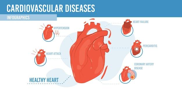 Infográfico plano de desenho animado, coração saudável