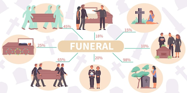 Infográfico plano fúnebre com personagens humanos eternidade, caixas, sepulturas e texto editável com linhas e porcentagem
