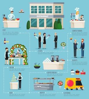 Infográfico plano ortogonal de catering